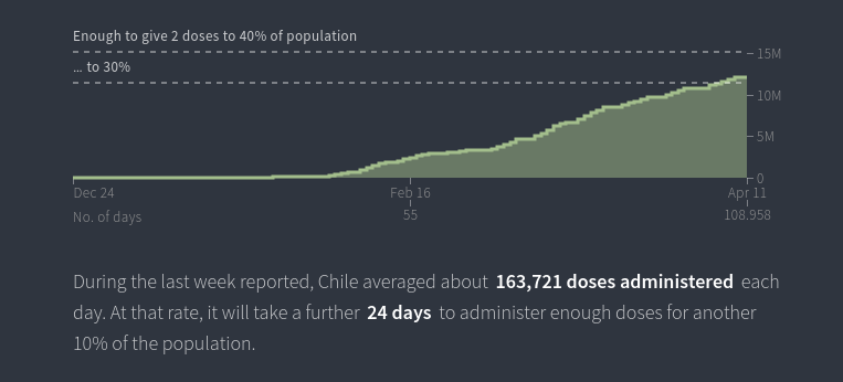 Reuters vaccination tracker provides up-to-date information about vaccination rates around the world.